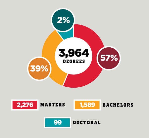 Degrees Awarded Stats